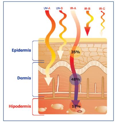 Effects of sun radiation